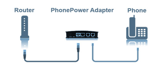 Router Phone Adapter